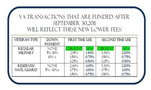 VA Transactions